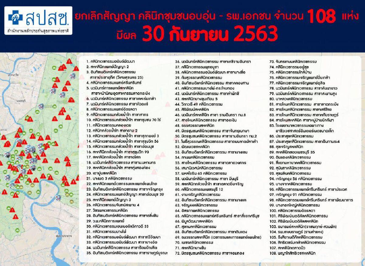 สปสช.ยกเลิกสัญญาคลินิก-สถานพยาบาลเพิ่ม 108 แห่ง กระทบ 2 ล้านคน