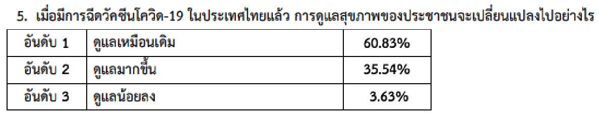 สวนดุสิตโพล เผยผลสำรวจ วัคซีน กับเรื่องที่คนไทยกังวลมากที่สุด