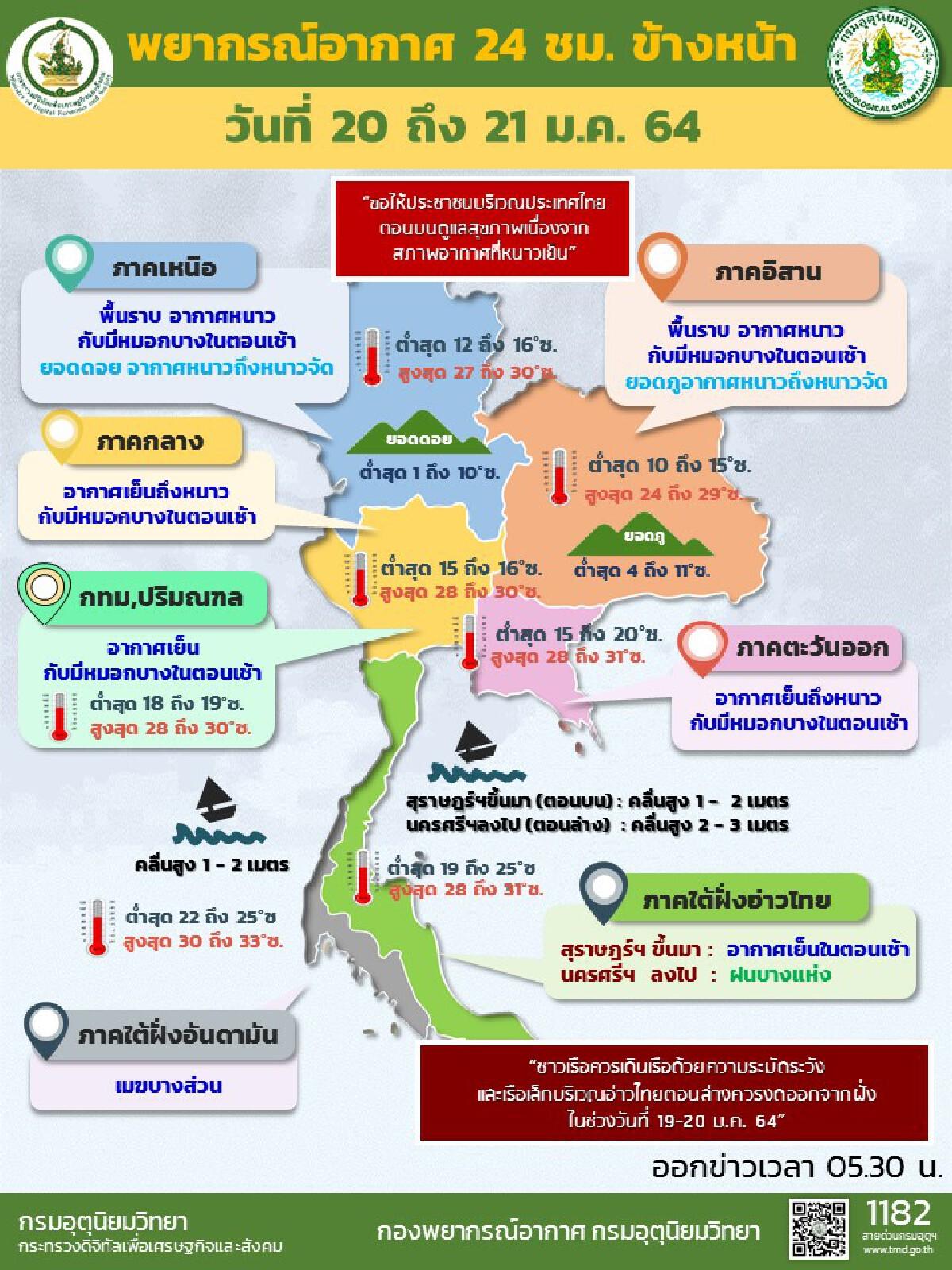 กรมอุตุฯ เผยไทยตอนบนมีอากาศเย็นถึงหนาว กทม.อุณหภูมิต่ำสุด 18 องศา