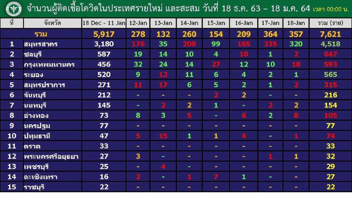 กทม.พบผู้ติดเชื้อโควิด-19 เพิ่ม 18 ราย ขยับขึ้นอันดับ 3 ของประเทศ