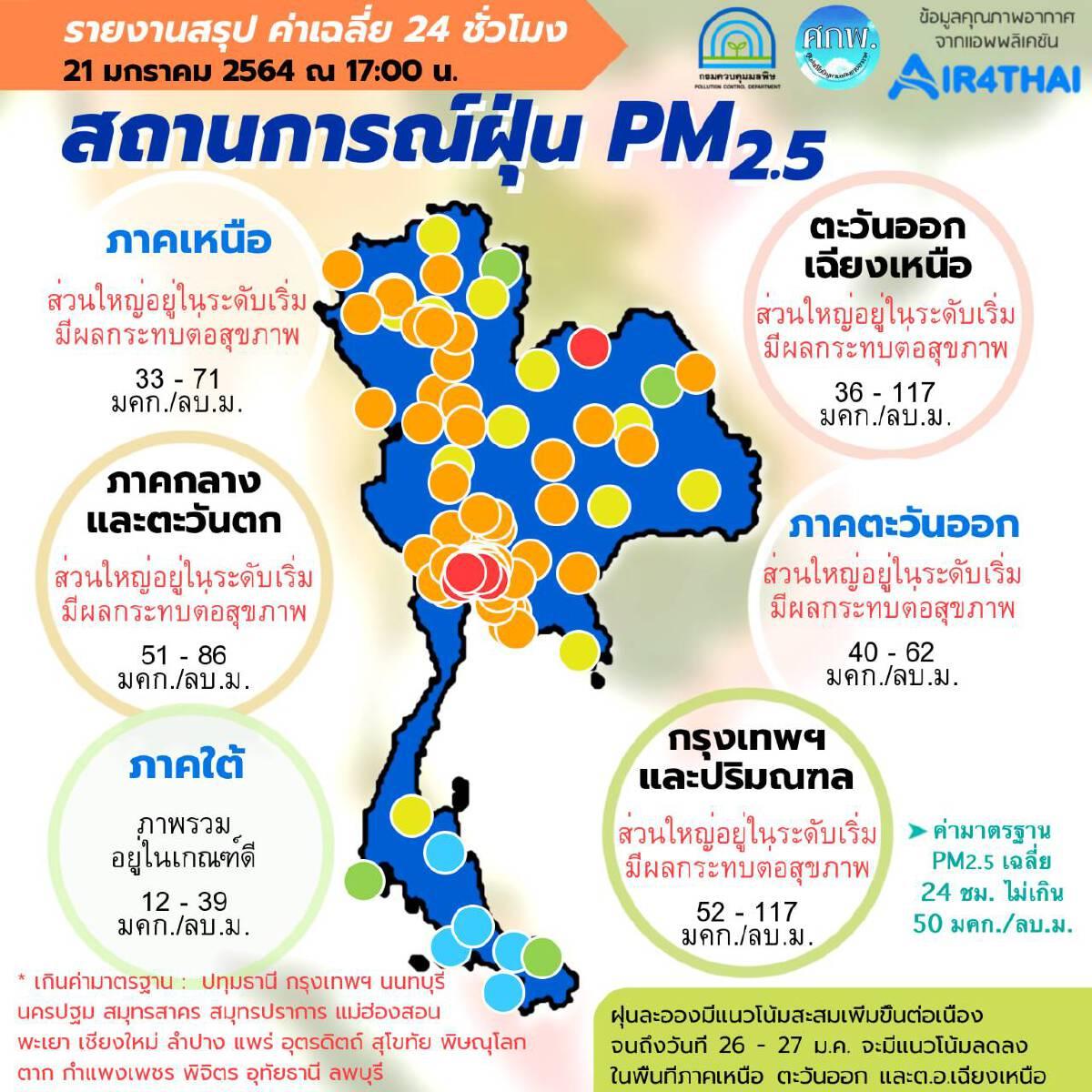 ค่าฝุ่น PM2.5 กทม.-ปริมณฑล เกินมาตรฐานสีแดง 15 พื้นที่ - 36 จังหวัดเกินมาตรฐาน