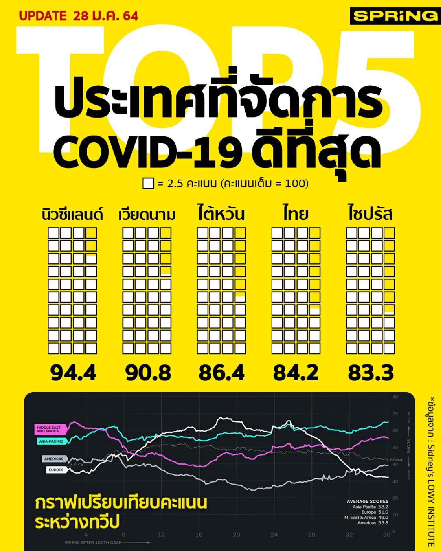 TOP5 ประเทศที่จัดการโควิด-19 ดีที่สุด
