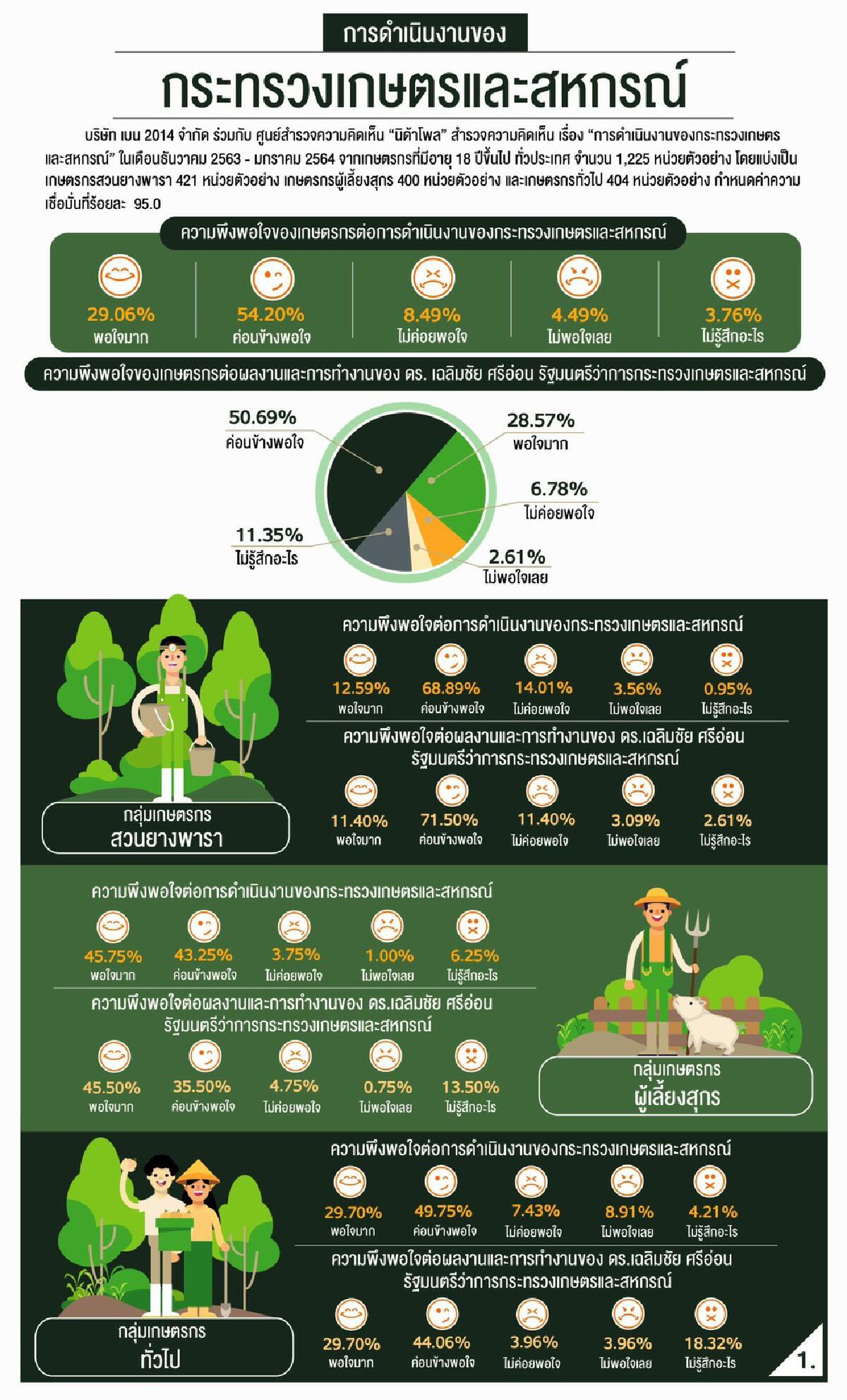 เปิดผลสำรวจ นิด้าโพล เผยเกษตรกร 83% พอใจผลงานกระทรวงเกษตรฯ