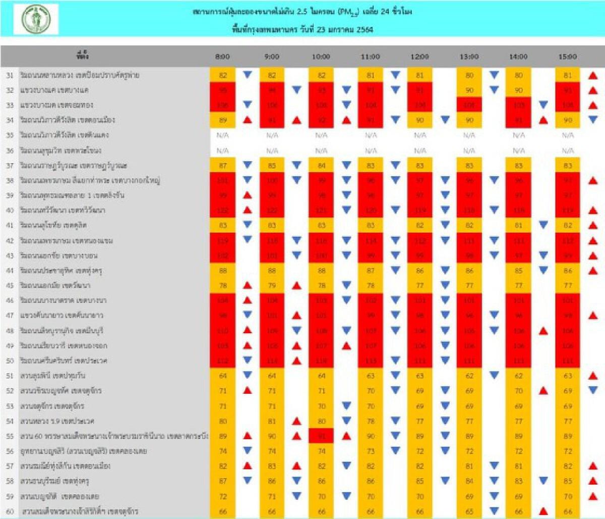 PM 2.5 พื้นที่ กทม. เช้านี้ เกินค่ามาตรฐาน 48 พื้นที่