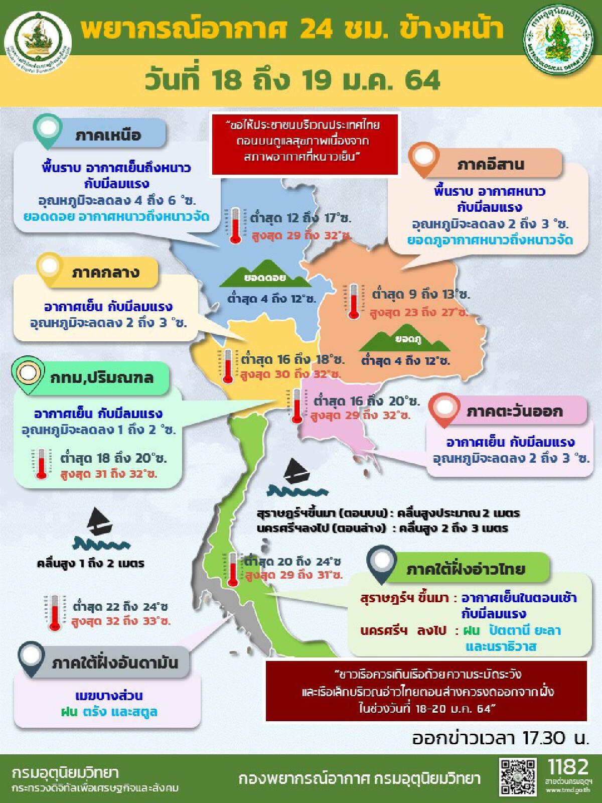 ทั่วไทย อากาศเย็นถึงหนาว เหนือ อุณหภูมิลด 4-6 องศา กทม.ต่ำสุด 18 องศา