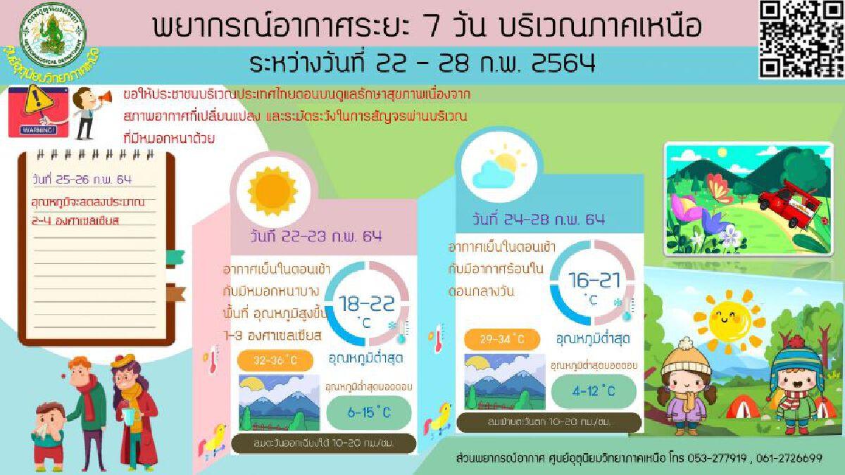 กรมอุตุฯ เผยทั่วไทย อุณหภูมิ สูงขึ้น 1-3 องศาฯ