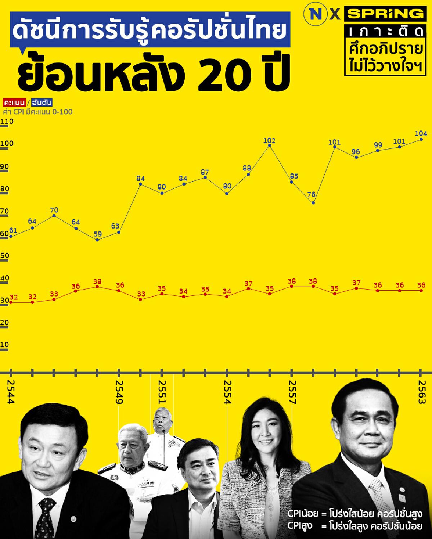 ดัชนีการรับรู้คอรัปชั่นไทย ย้อนหลัง 20 ปี