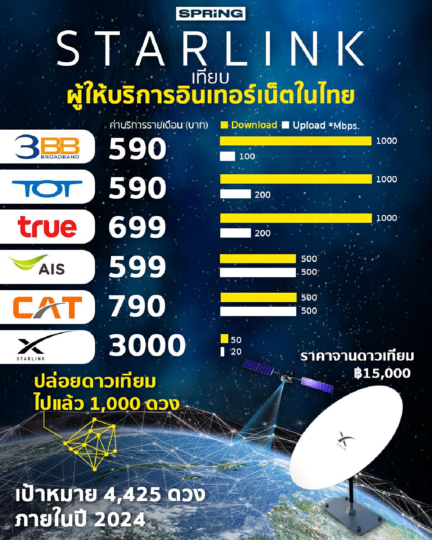 Starlink เทียบ ผู้ให้บริการอินเทอร์เน็ตในไทย