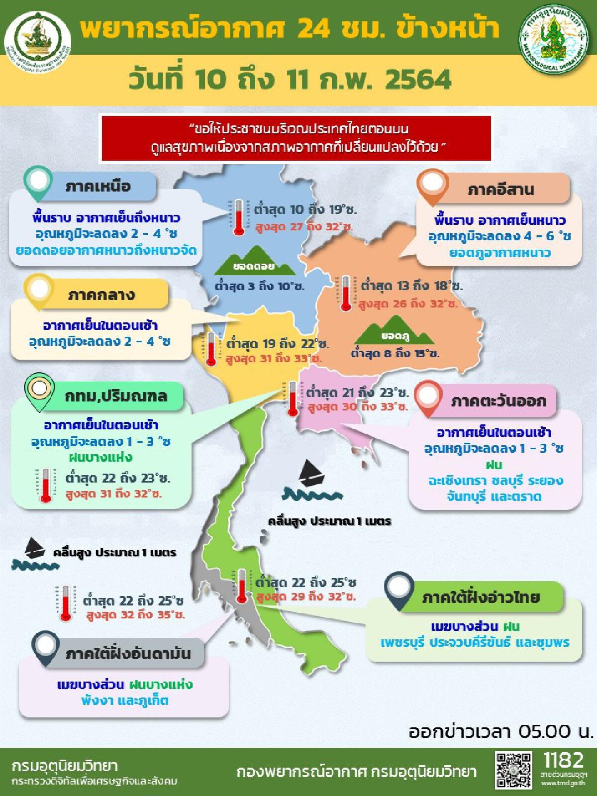 พยากรณ์อากาศ ทั่วไทยอุณหภูมิลดฮวบ 2-6 องศา หลังมีฝนตกในหลายพื้นที่