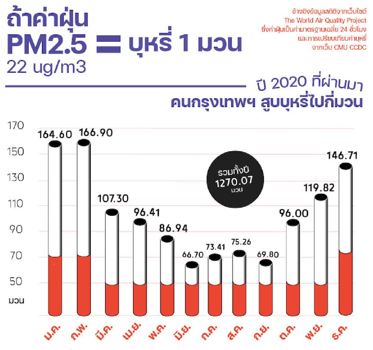 ปีที่แล้ว คนกรุงสูดฝุ่นพิษ PM 2.5 เท่ากับการสูบบุหรี่กว่า 1,270 มวน