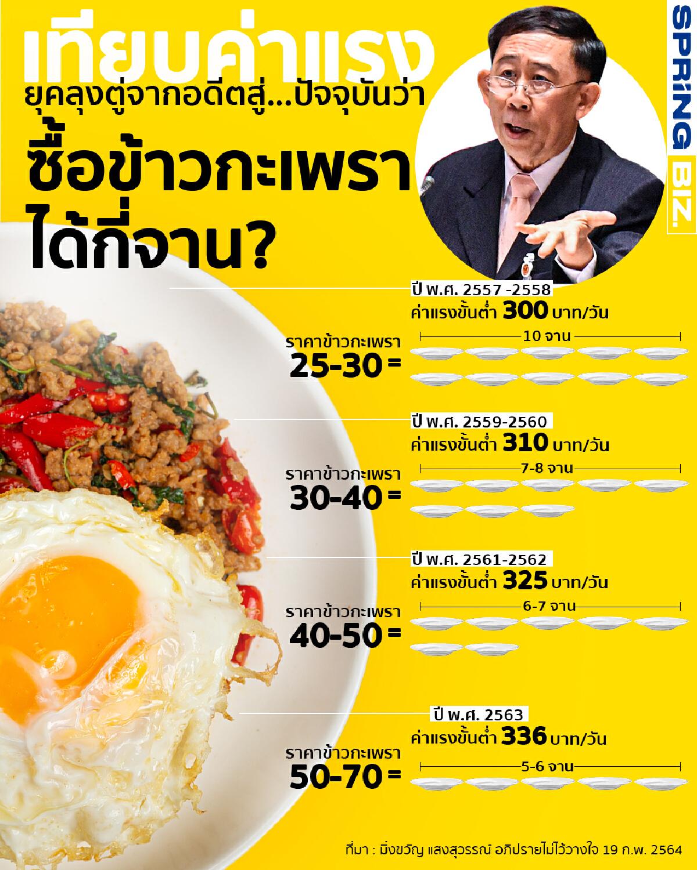 เทียบค่าแรงยุคลุงตู่จากอดีตสู่...ปัจจุบันว่าซื้อข้าวกะเพราได้กี่จาน ?