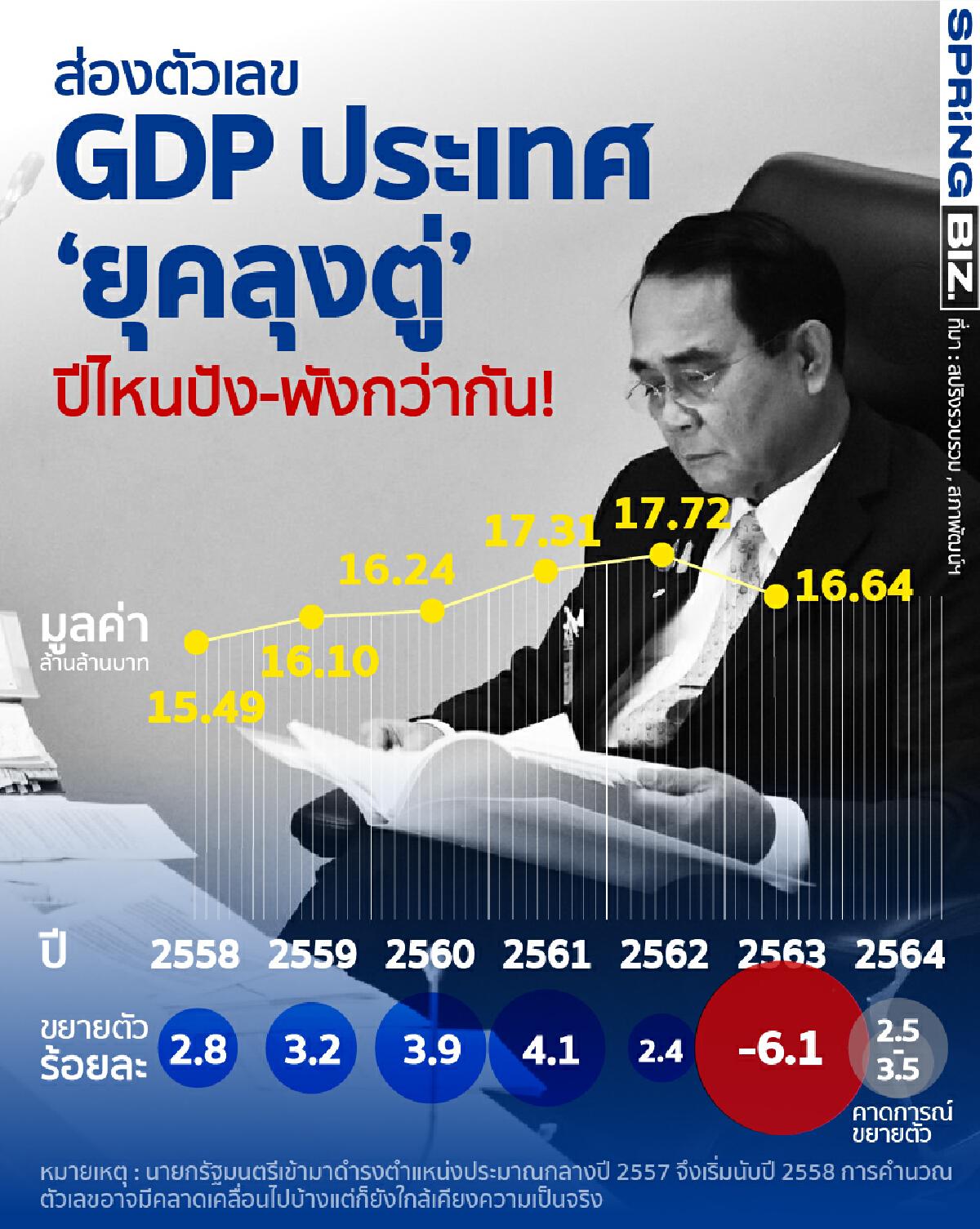 ส่องตัวเลข GDP ประเทศตั้งแต่ 'ลุงตู่'เป็นนายกปีไหนปัง-พังกว่ากัน !