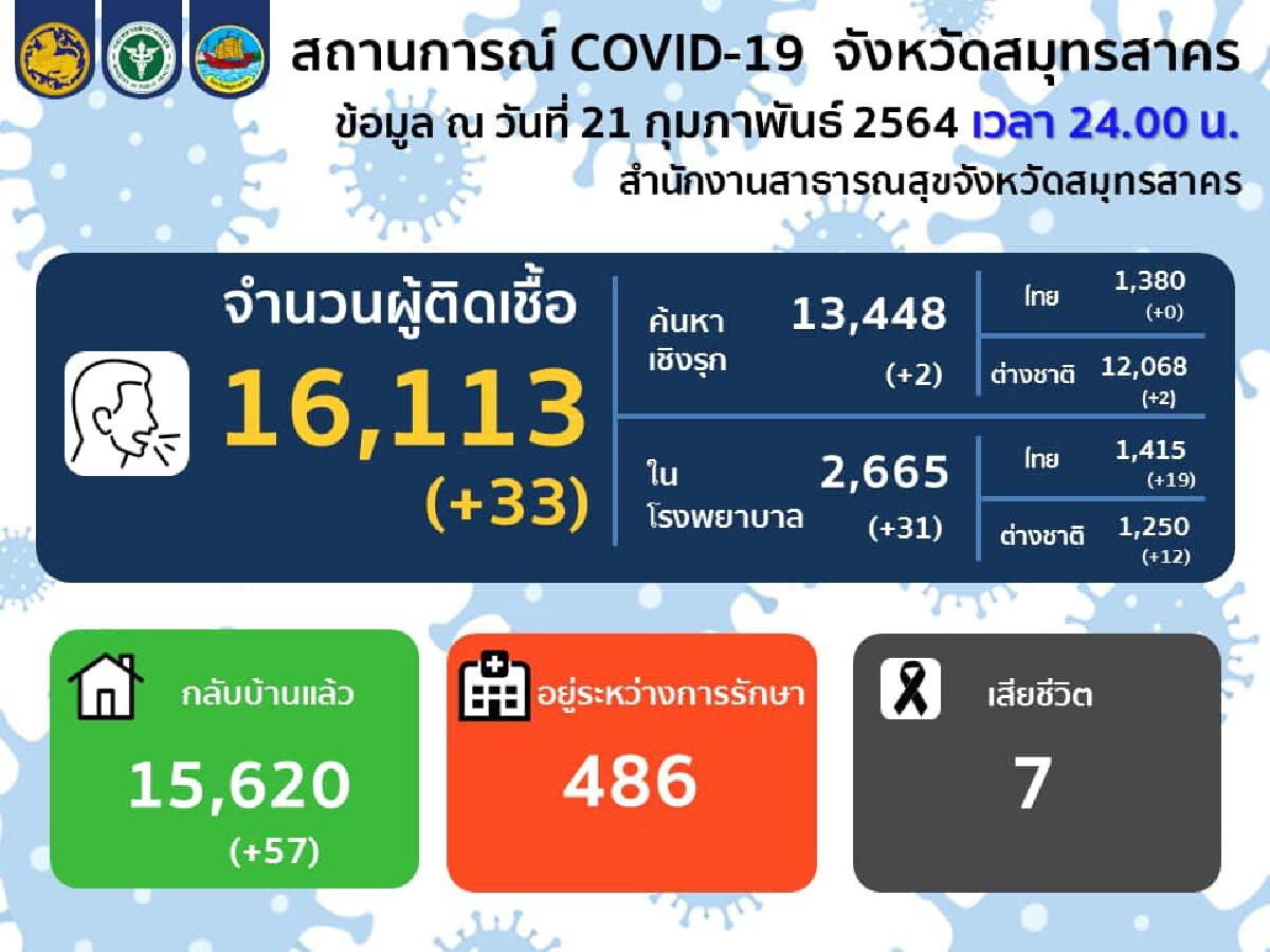สมุทรสาคร พบผู้ติดเชื้อโควิด-19 รายใหม่เพิ่ม 33 รายสะสม 16,113 ราย