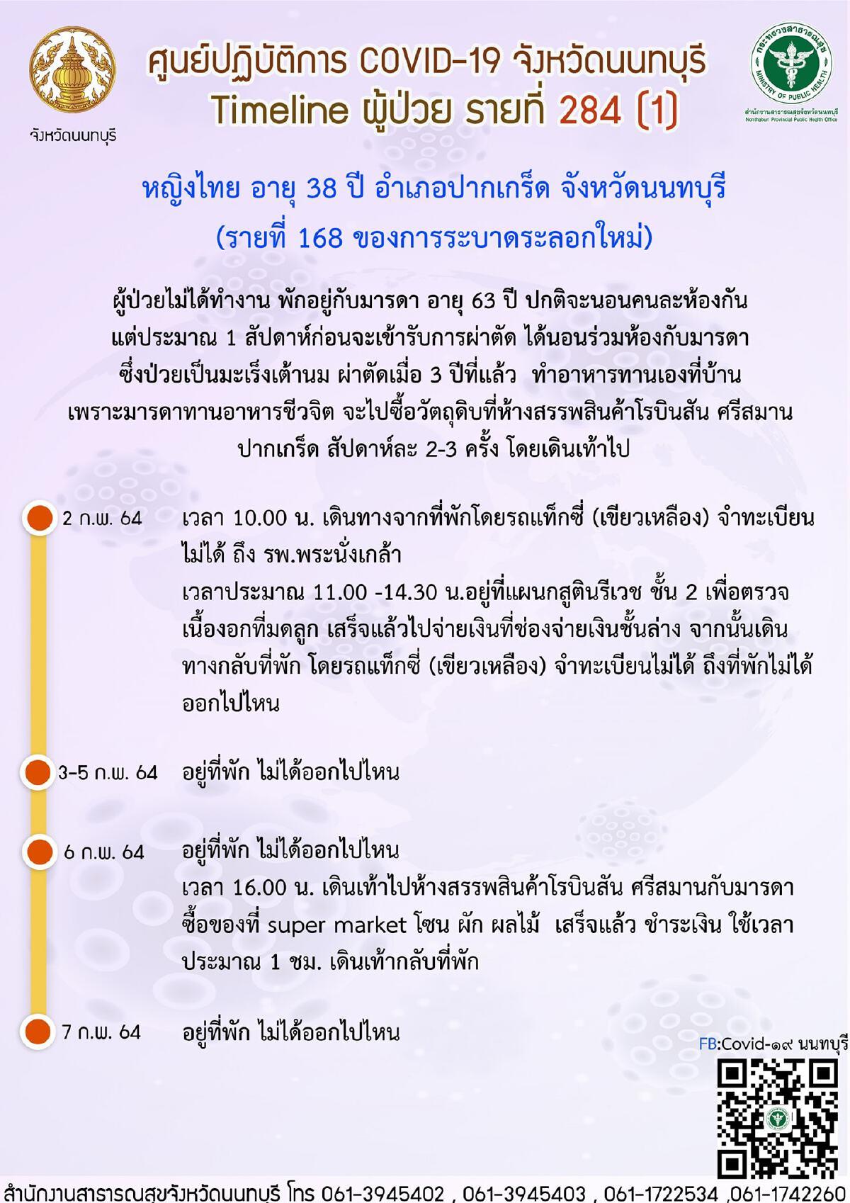เปิดไทม์ไลน์ผู้ป่วยโควิดนนทบุรี 2 รายล่าสุด