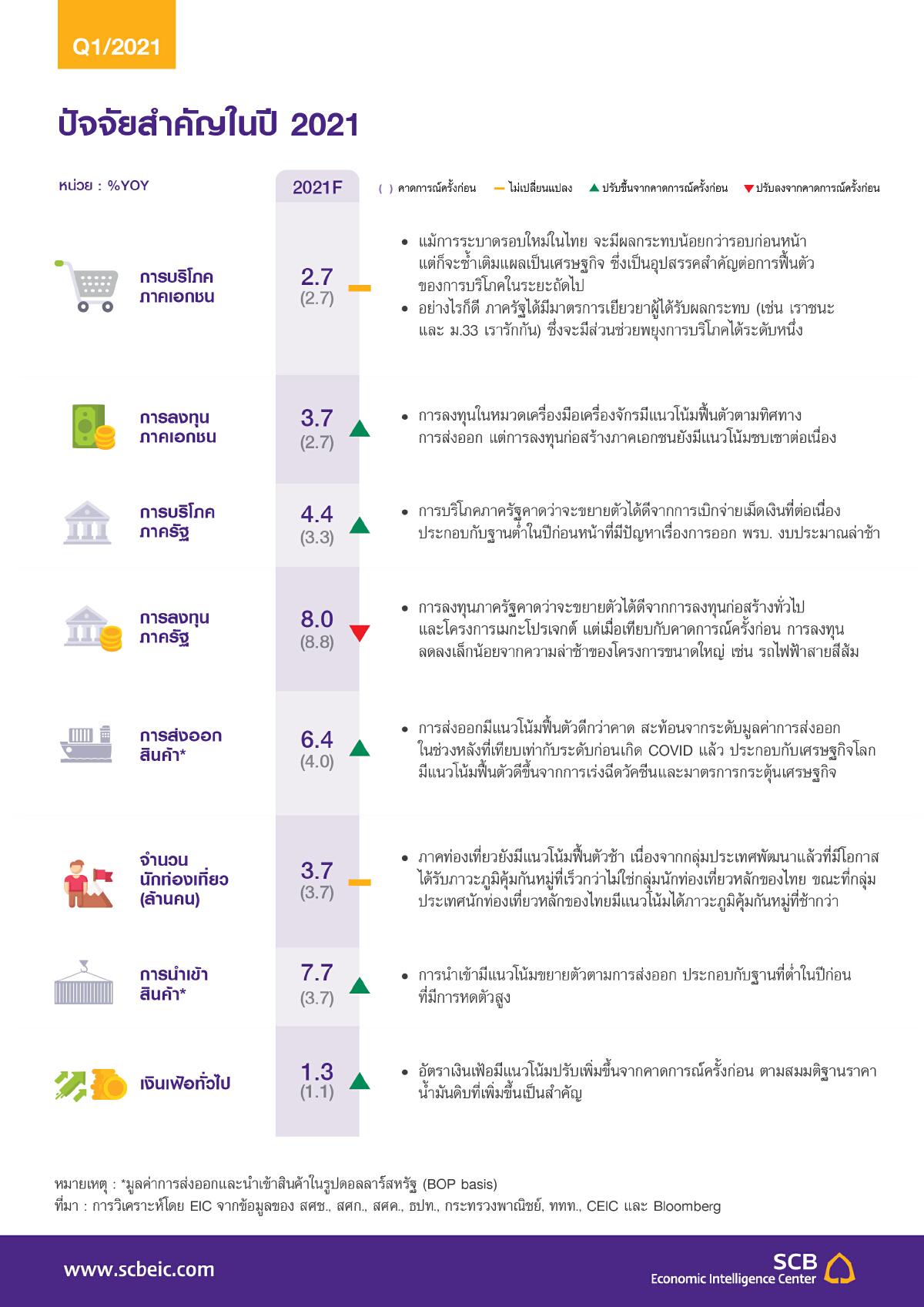 มุมมองเศรษฐกิจไทยของไทยพาณิชย์ จีดีพี ดีขึ้นรับวัคซีน-เศรษฐกิจโลกฟื้น