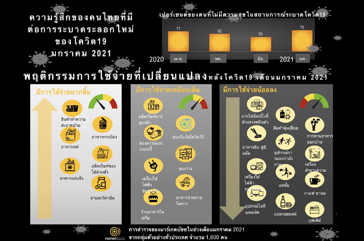 ผลสำรวจมาร์เก็ตบัซซ เผยการระบาดของโควิด19 ระลอกใหม่ คนไทยมีความสุขลดลง