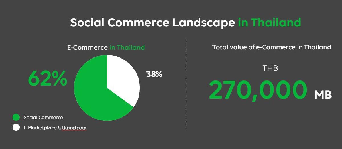 LINE ลุยเจาะลึก Chat Commerce เทรนด์ธุรกิจที่ใช่สำหรับคนไทย