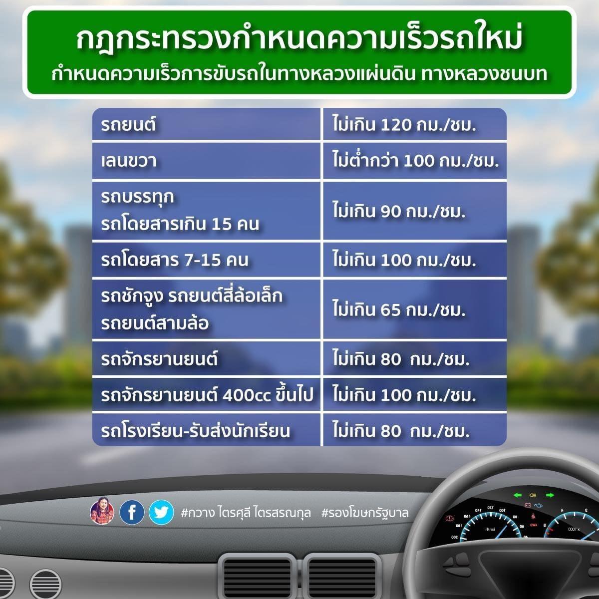 กฎหมายกำหนดความเร็วรถใหม่ รถยนต์ไม่เกิน 120กม./ชม. เลนขวาห้ามต่ำกว่า 100กม./ชม.
