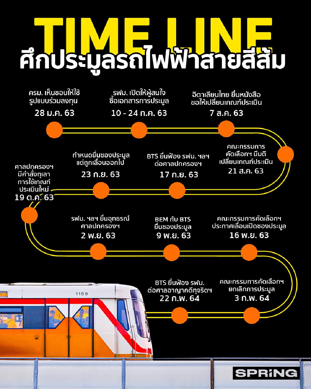 ประมูลรถไฟฟ้าสายสีส้ม