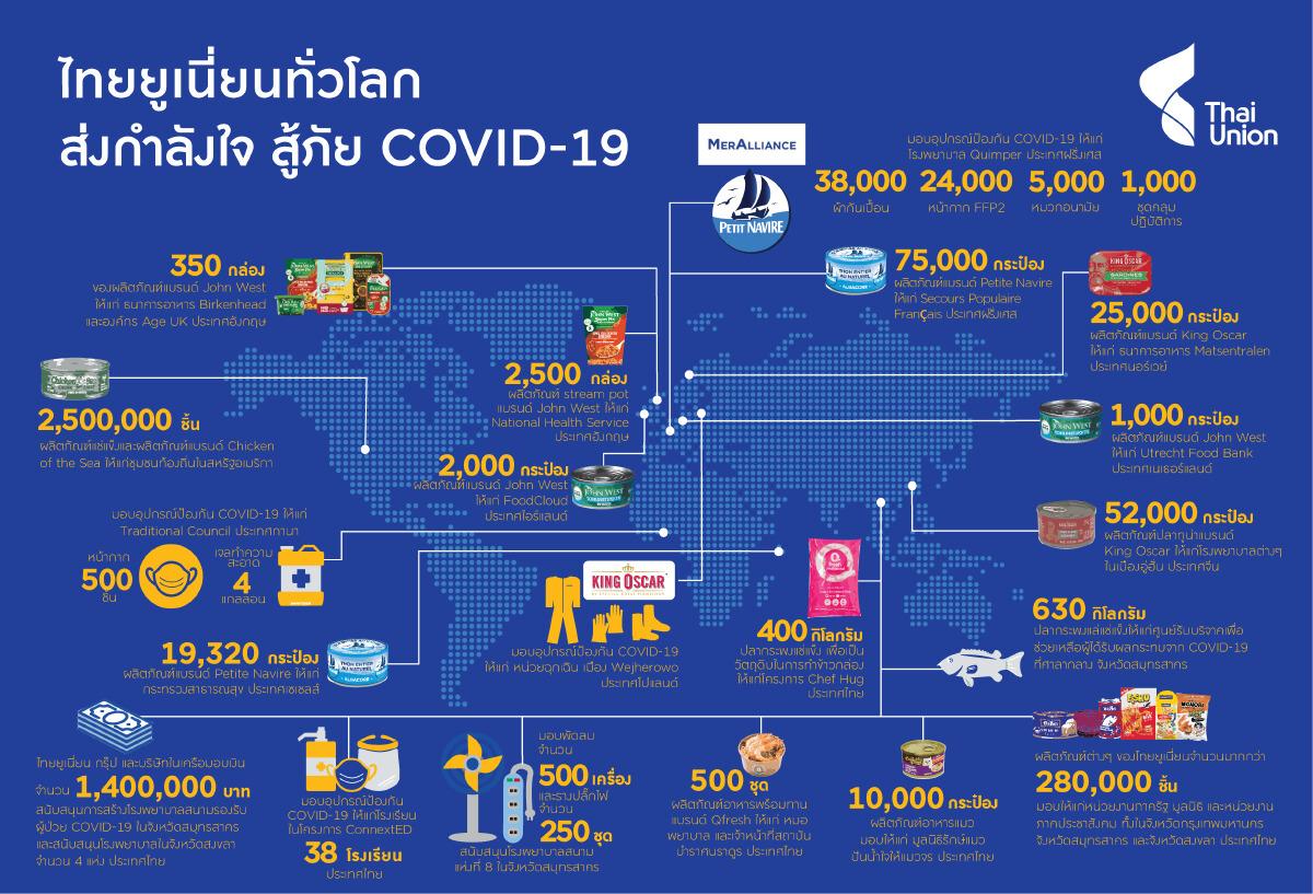 คนอยู่บ้านโควิดทำไทยยูเนี่ยนธุรกิจโต วาดเป้า5ปีโตอีก –สนใจธุรกิจกัญชง