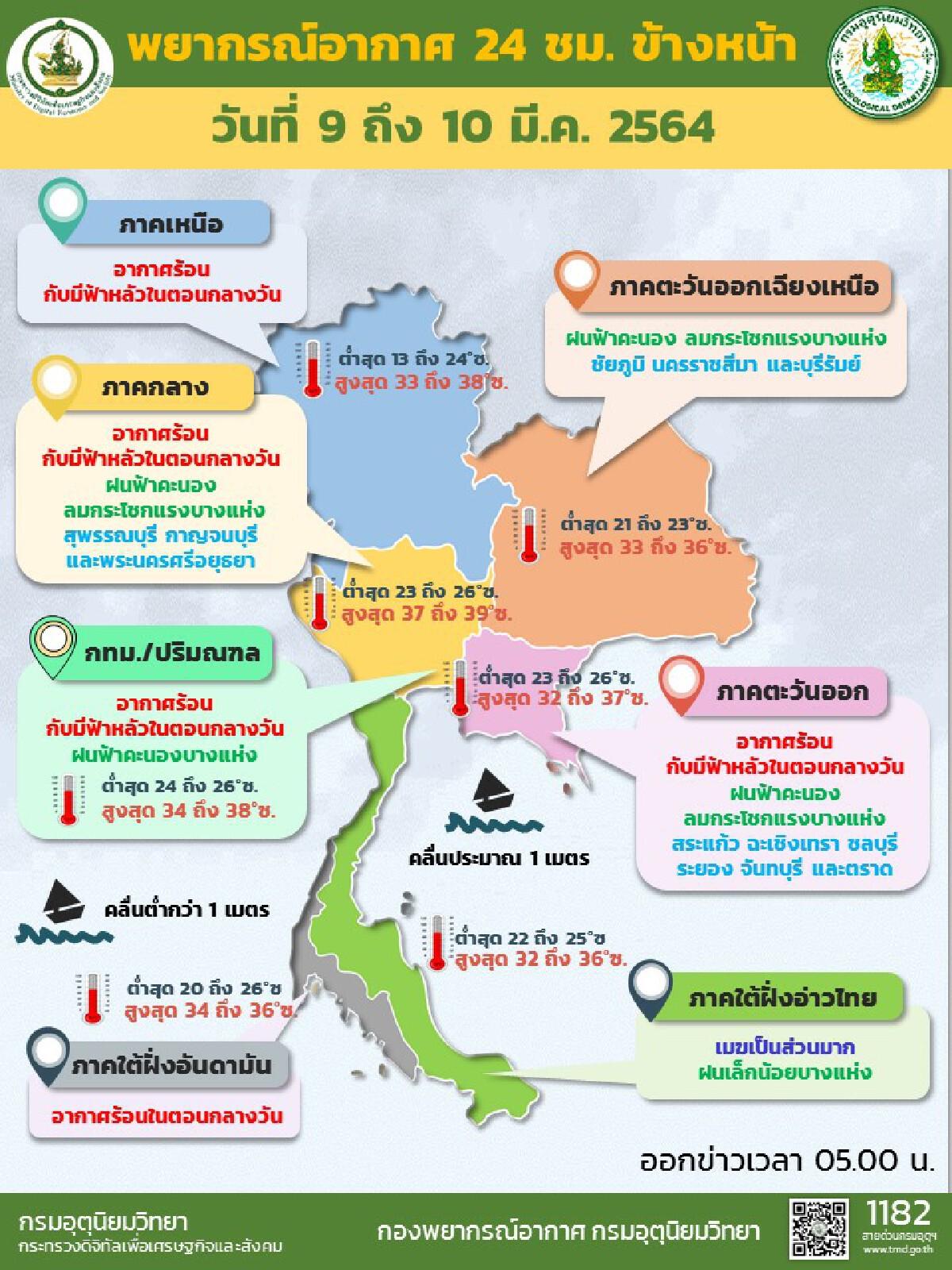 กรมอุตุฯ กรุงเทพมหานครและปริมณฑล อากาศร้อนกับมีฝนร้อยละ 10 ของพื้นที่