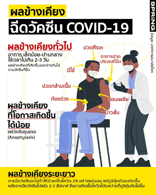 ผลข้างเคียงวัคซีนโควิด-19