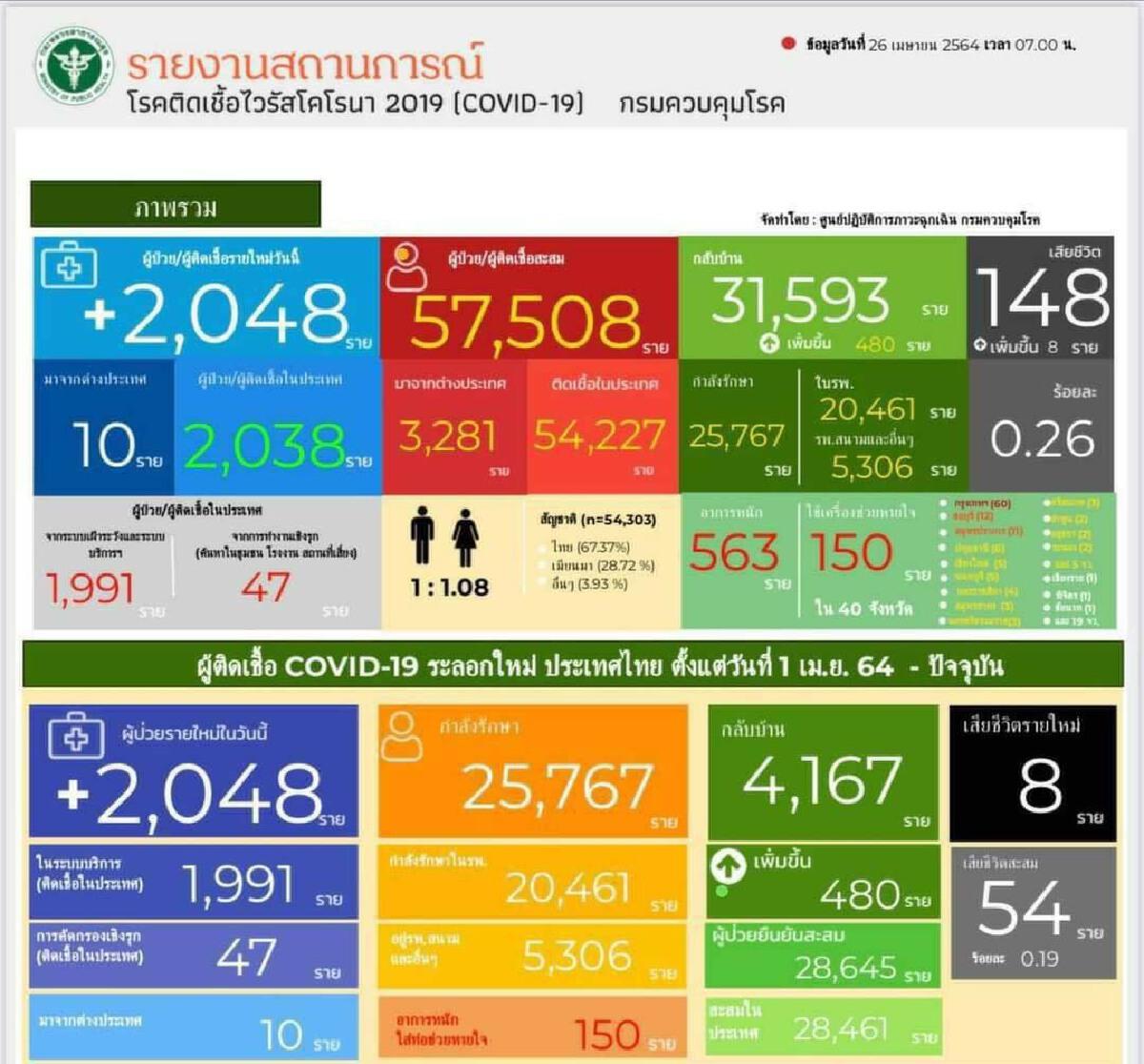 Breaking News : ป่วยโควิดเพิ่ม 2,048 คน ตายอีก 8 ราย อาการหนัก 563 คน
