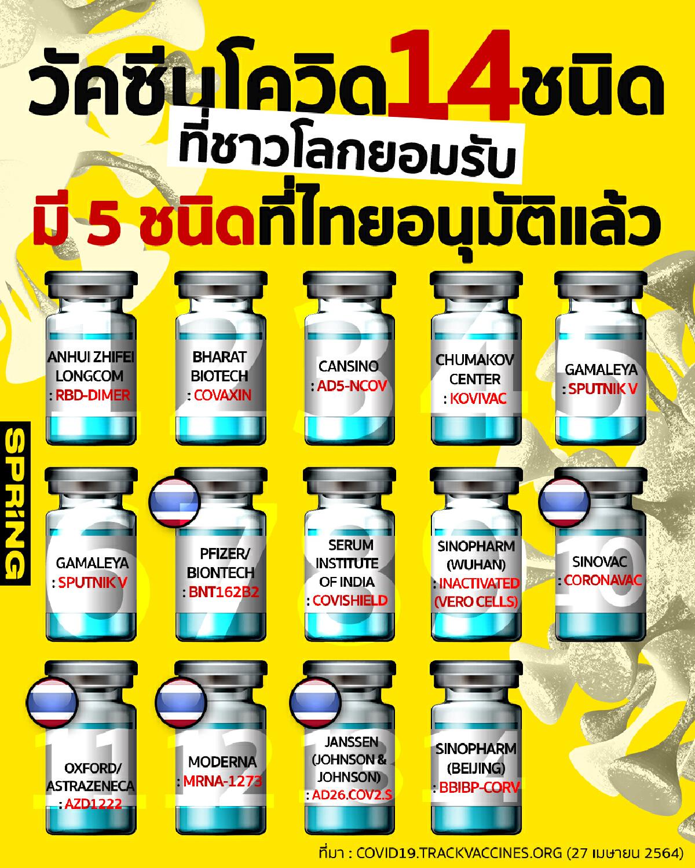 เปิดลิสต์ 14 วัคซีนโควิด 19 ที่ชาวโลกยอมรับ แล้วไทยอนุมัติกี่ชนิด?