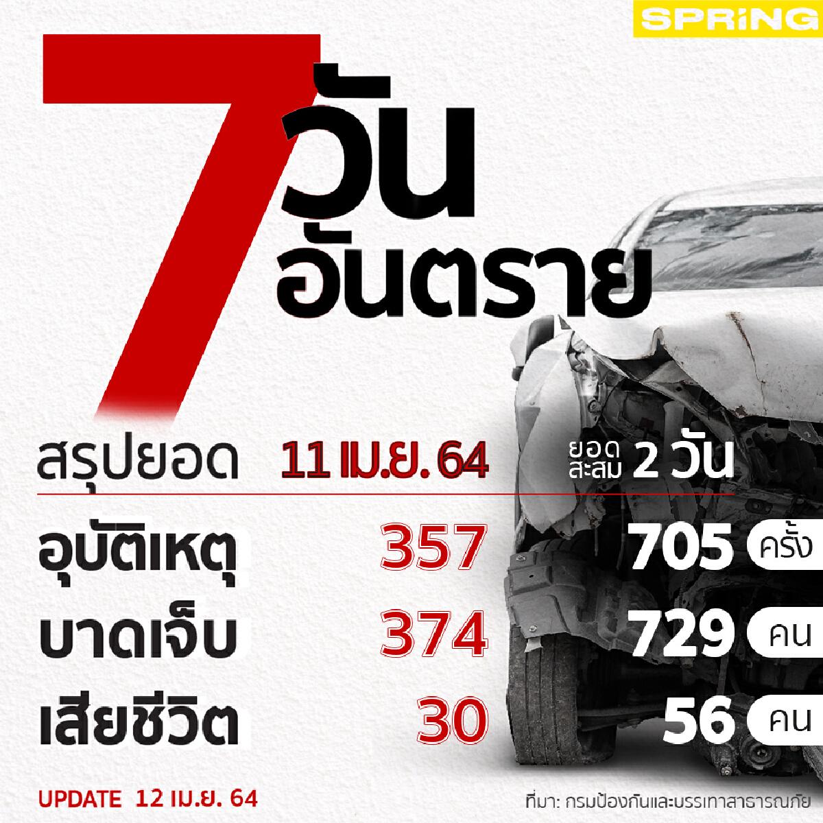 7 วันอันตรายสงกรานต์ วันที่ 2 เกิดอุบัติเหตุ 705 ครั้ง เสียชีวิต 56 คน