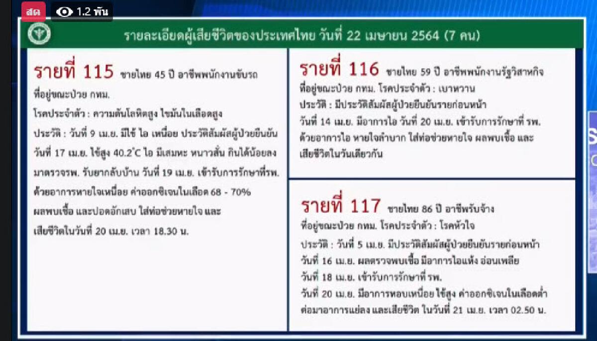 โควิด-19 ทำคนไทยดับพุ่งวันเดียว 7 ราย พบต่ำสุดอายุเพียง 24 ปี