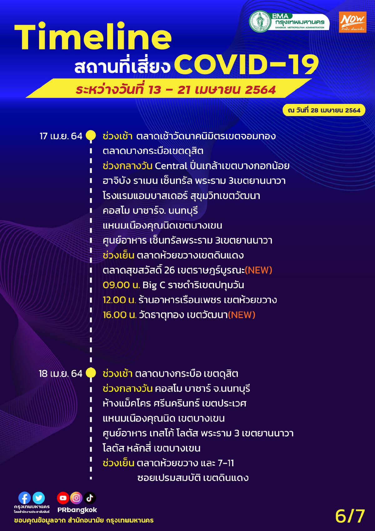 กทม. เปิดไทม์ไลน์ 28 สถานที่เสี่ยงโควิด ช่วงวันที่ 13 - 21 เมษายน