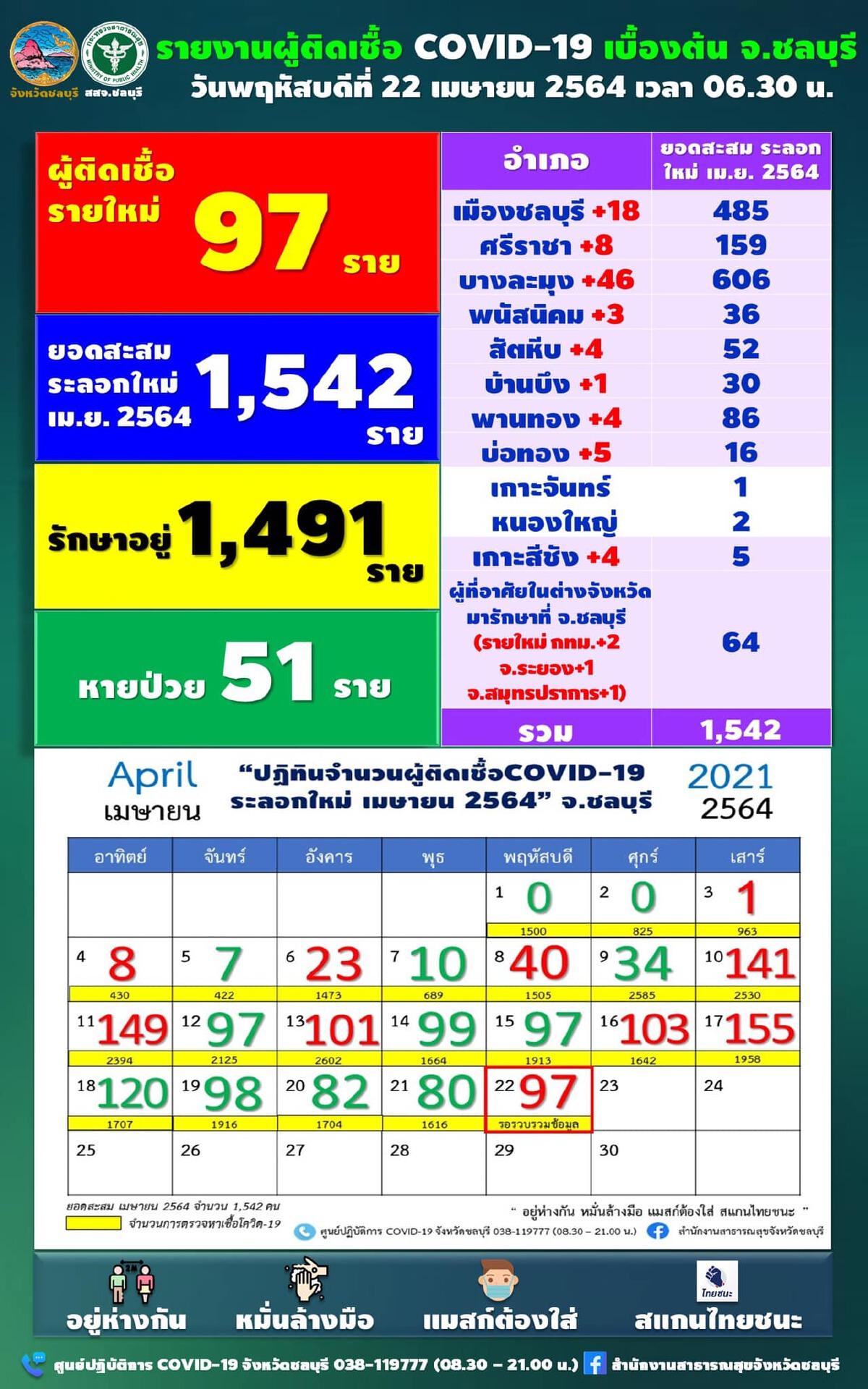 ชลบุรีป่วยโควิดรายใหม่เพิ่ม 97 ราย โยงคลัสเตอร์สถานบันเทิง