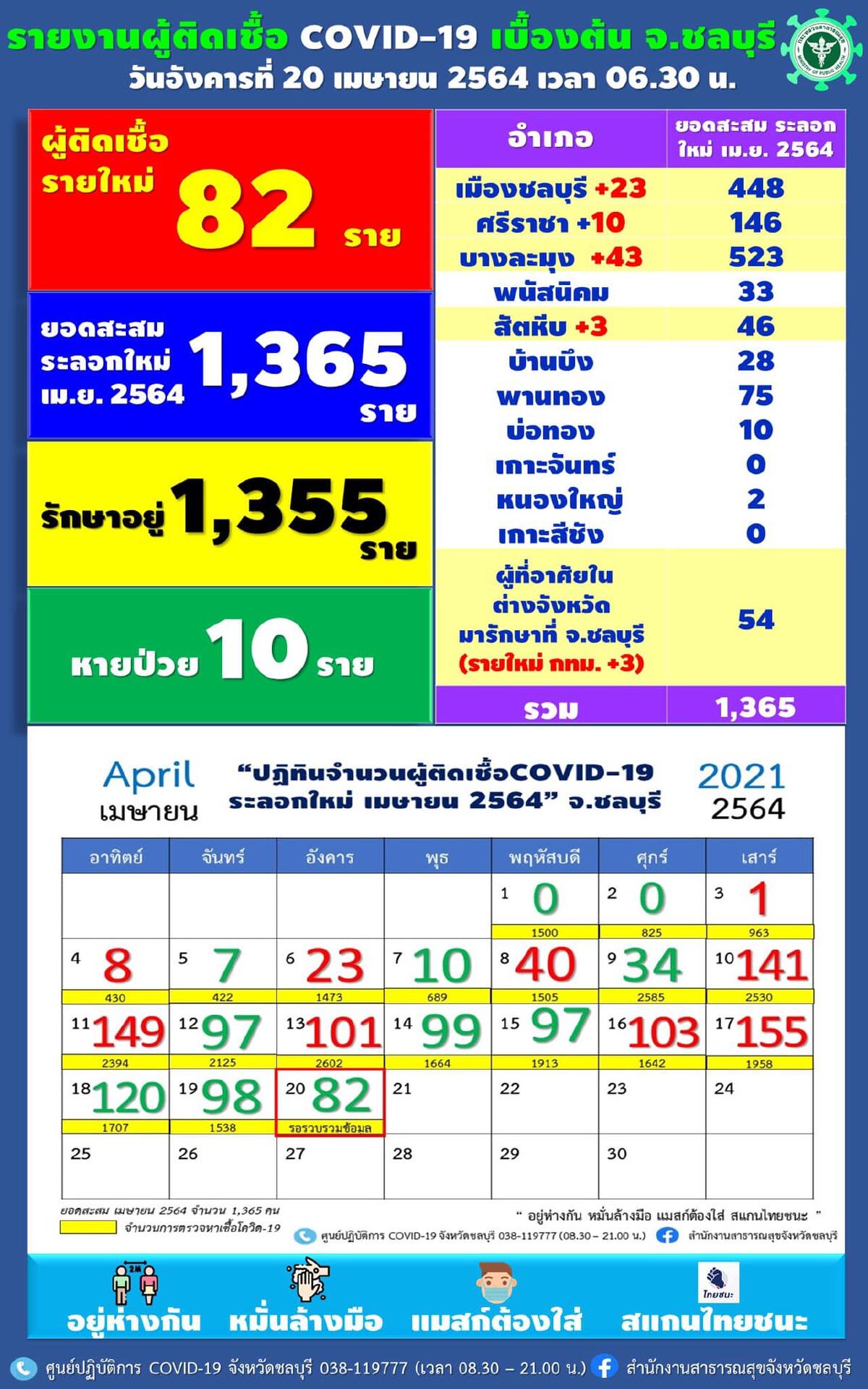 ชลบุรีอ่วมต่อเนื่อง ป่วยโควิดเพิ่ม 82 ราย โยงคลัสเตอร์สถานบันเทิง
