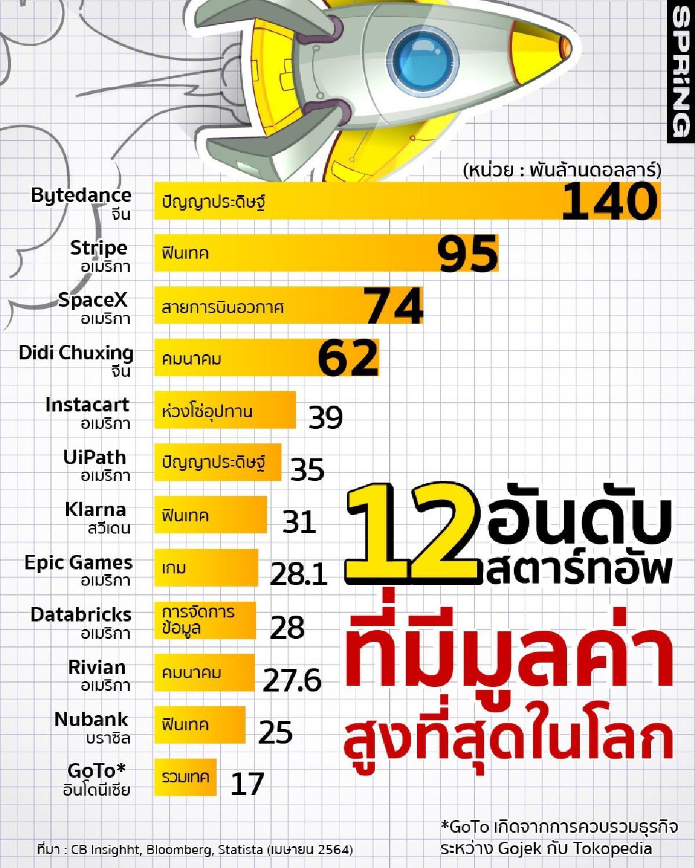Bytedance เจ้าของ TikTokครองแชมป์สตาร์ทอัพมูลค่าสูงที่สุดในโลก