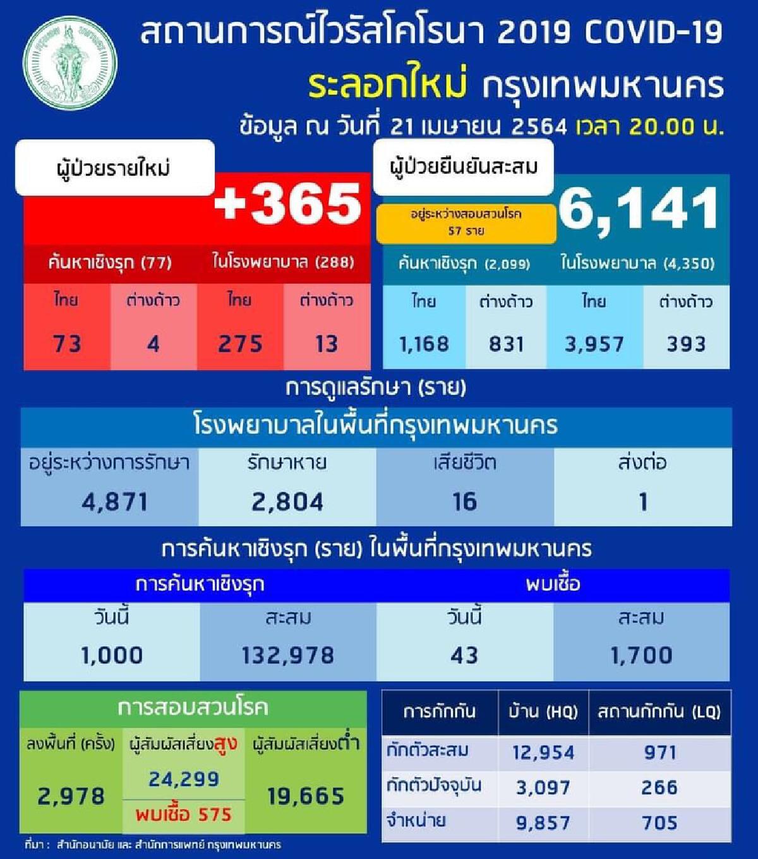 กทม.อ่วมติดโควิดเพิ่ม 446 ราย ป่วยสะสม 6,587 ราย