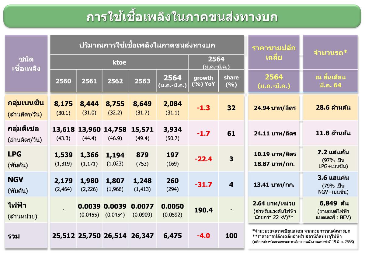 โควิด-19 ทำคนไทยใช้พลังงานลดลง