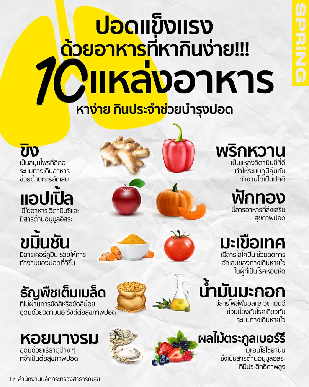 ปอดแข็งแรงด้วยอาหารหากินง่าย!!! 10 แหล่งอาหาร หาง่าย กินประจำช่วยบำรุงปอด