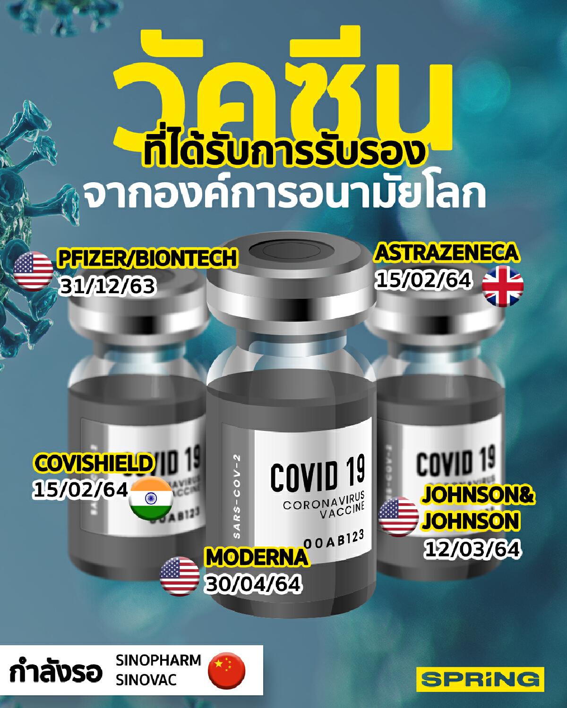 องค์การอนามัยโลกรับรองวัคซีนโควิด