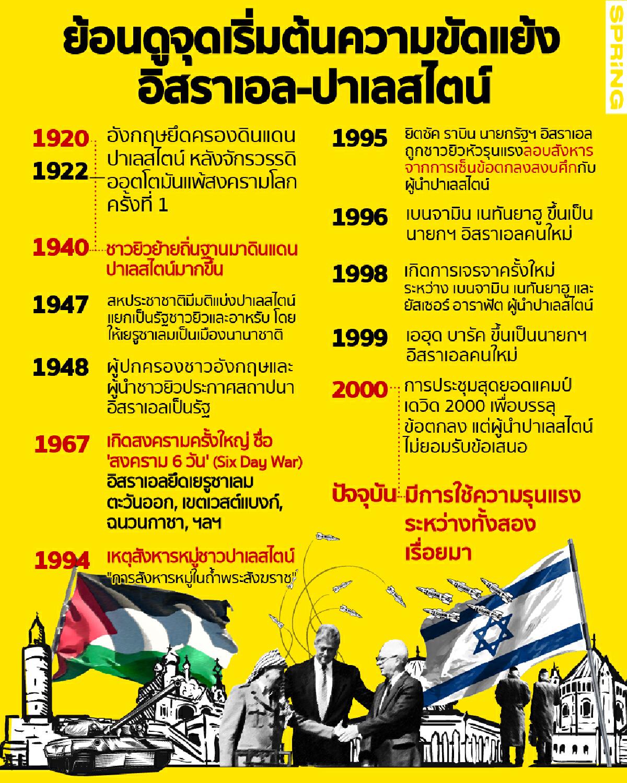 """ย้อนดูจุดเริ่มต้น ความขัดแย้ง """"อิสราเอล-ปาเลสไตน์"""" นานกว่า 100 ปี"""