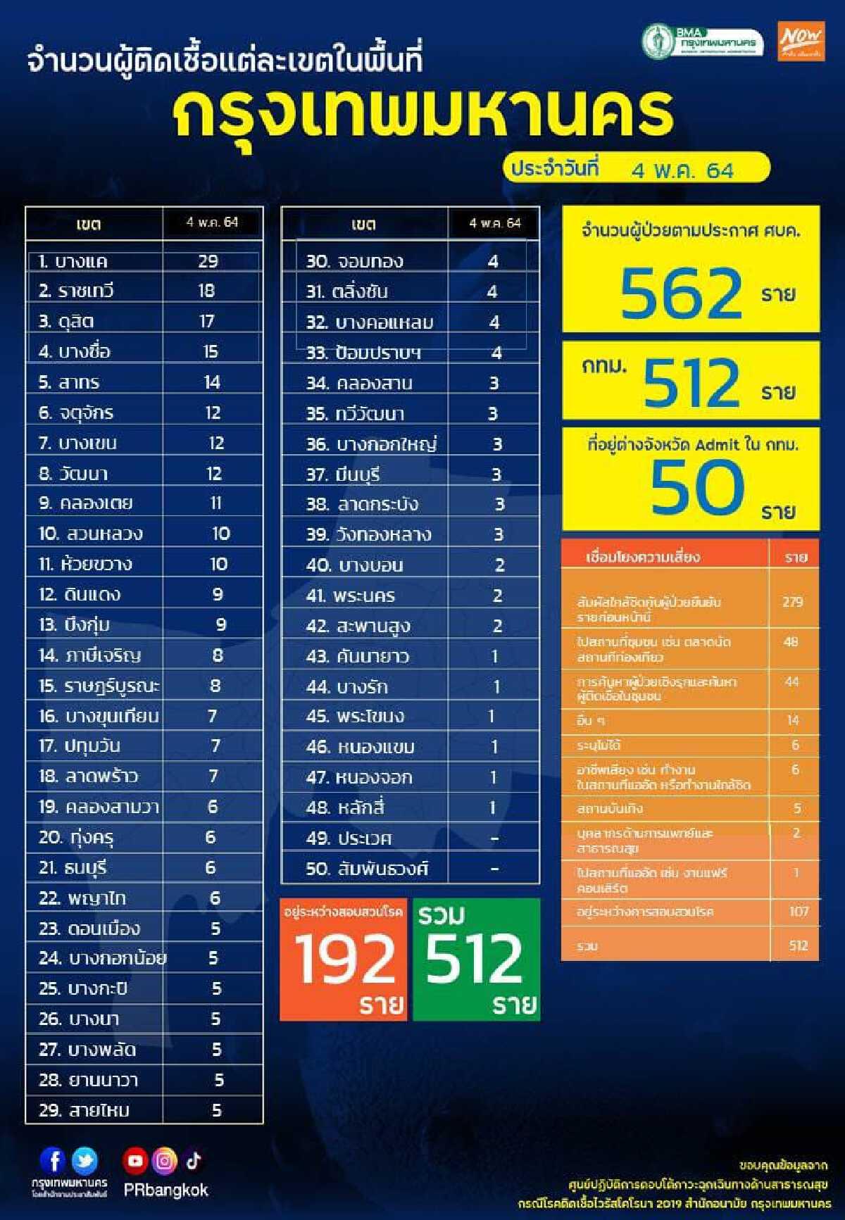 เช็กเลย 48 เขตกรุงเทพฯ ที่มีผู้ป่วยโควิด-19 และแถวไหนติดเชื้อเยอะสุด