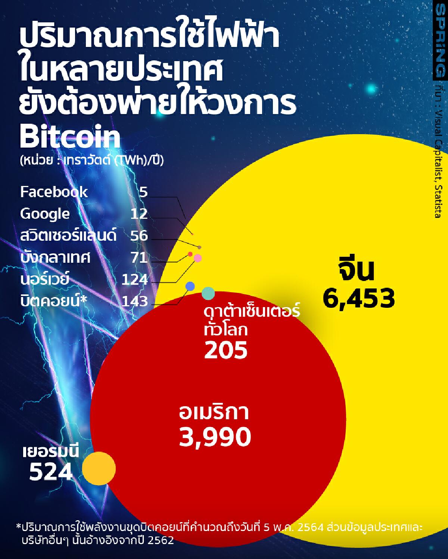 คริปโต bitcoin