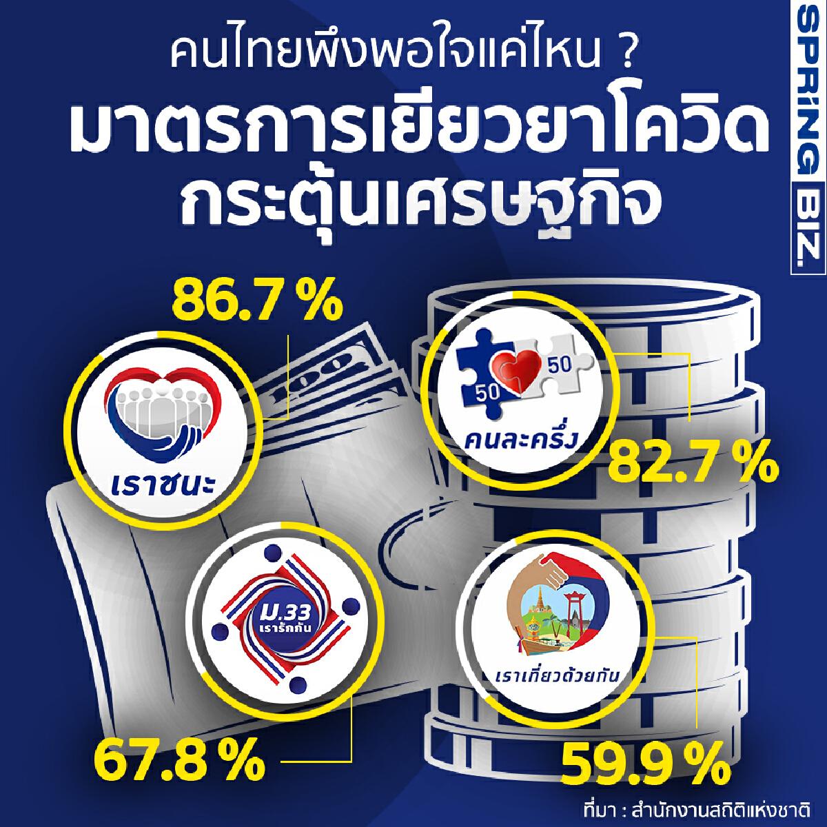 คนไทยพึงพอใจ แค่ไหน? มาตรการเยียวยาโควิด - กระตุ้นเศรษฐกิจที่ผ่านมา