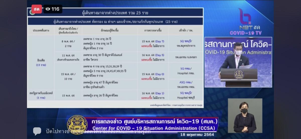 เปิดข้อมูล ชาวอินเดีย 13 ราย เข้าไทยวันนี้ พร้อมต่างด้าวลอบเข้าเมือง 107 ราย