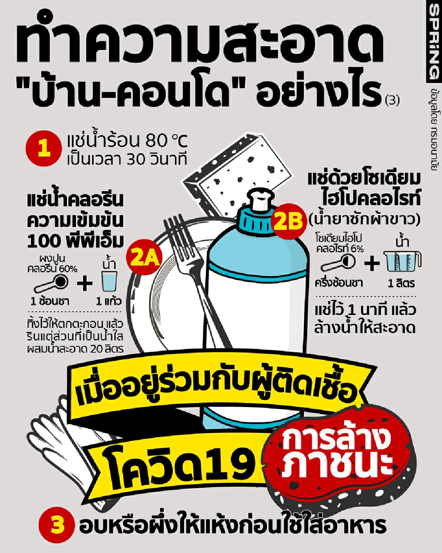 ทำความสะอาดบ้าน/คอนโด ที่มีผู้ติดเชื้อโควิด19 ตอน: การล้างภาชนะ