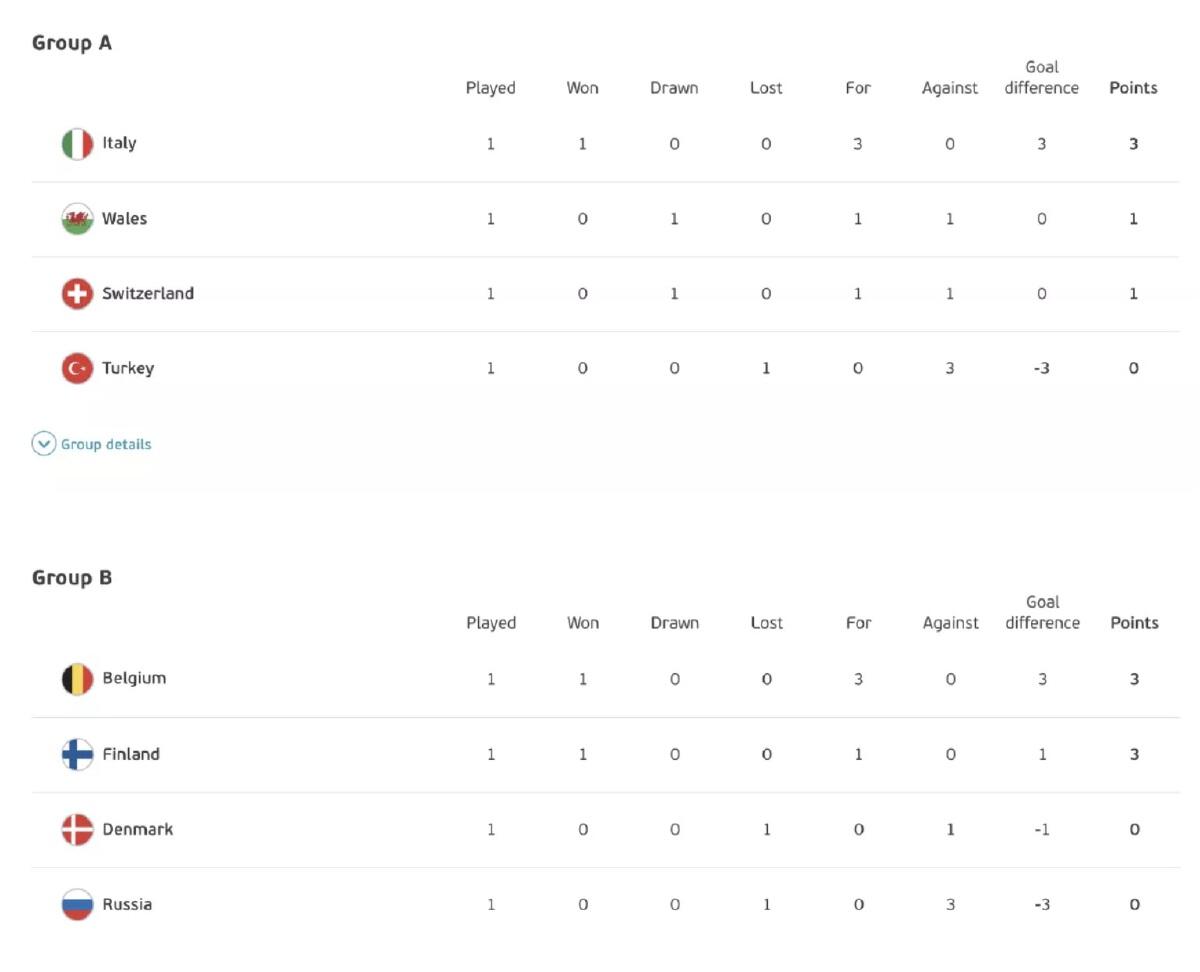 ผลบอลยูโร 2020 ล่าสุด อังกฤษ 1-0 โครเอเชีย อัปเดตอันดับตารางคะแนน 14 มิ.ย. 64