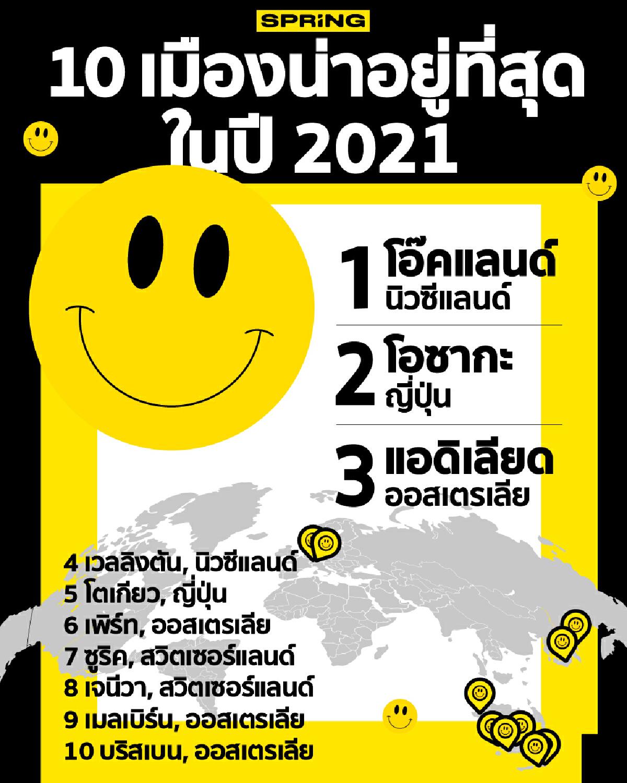 10 เมืองที่น่าอยู่ที่สุดในโลกปี 2021