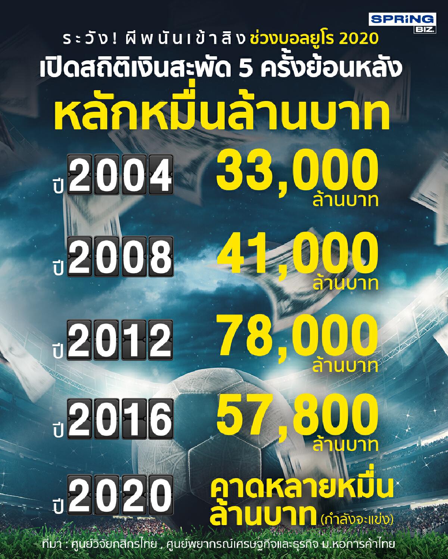 เตือน! ผีพนันอย่าหวังรวยทางลัด ช่วงฟุตบอลยูโร 2020 -คาดเงินสะพัดช่วงนี้