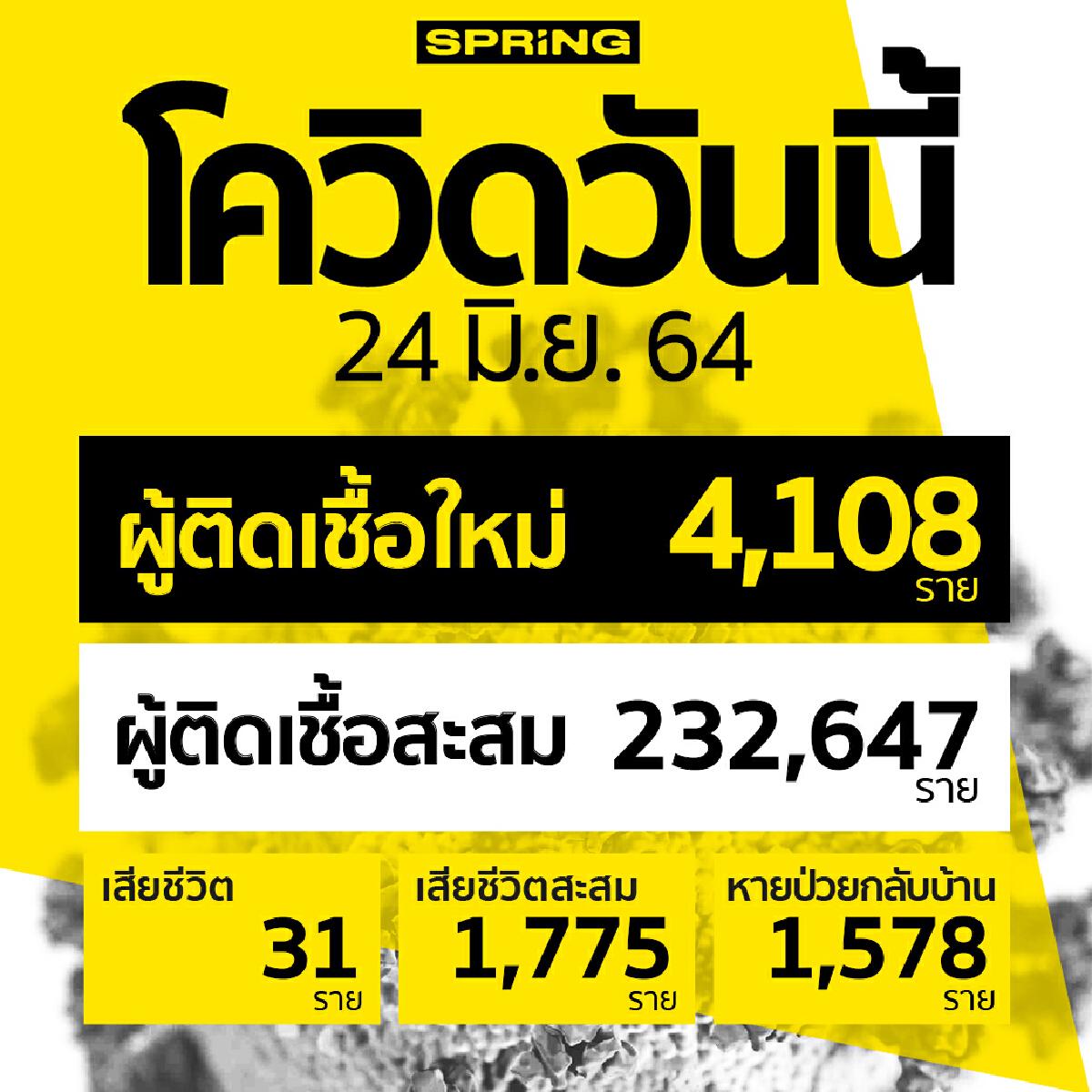 โควิดวันนี้ ติดเชื้อพุ่ง 4,108 ราย เสียชีวิต 31 ราย หายป่วยกลับบ้าน 1,578 ราย