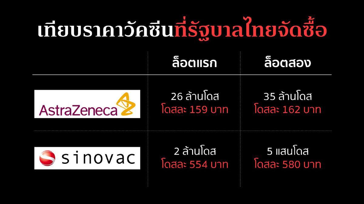อ.จุฬาฯ งง ทำไม รัฐบาลไทยซื้อซิโนแวคเพิ่ม ทั้งที่แพงกว่าแอสตร้าเซเนก้า