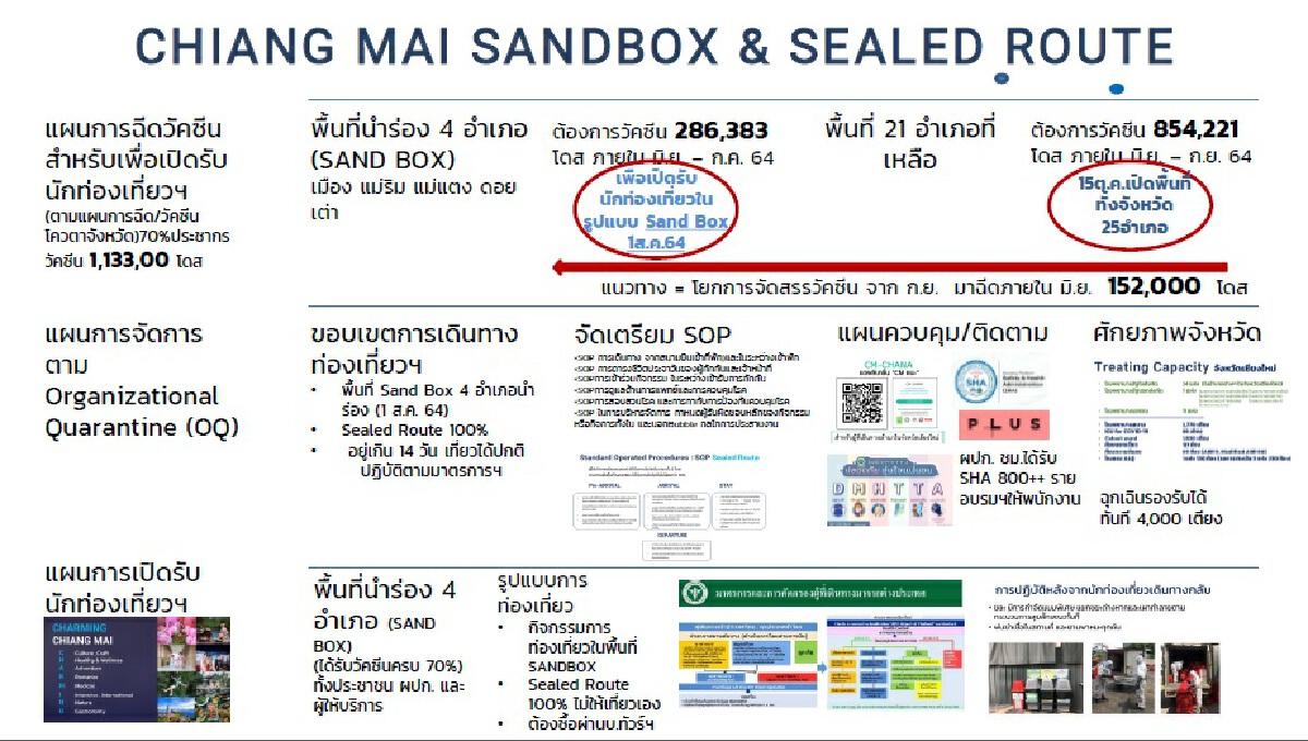 ลุ้นแจ้งเกิดเชียงใหม่ ภูเก็ต แซนด์ บ็อกซ์ คืนชีพเศรษฐกิจไทย – จ้างงานใหม่